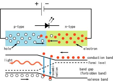 sambungan p-n pada dioda pemancar-cahaya