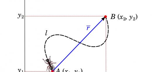 lintasan semut yang berjalan dari titik A ke titik B dalam sistem koordinat Cartesian.