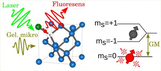(kiri) Struktur berlian dengan pusat NV. Gelombang mikro digunakan untuk memanipulasi keadaan spin dan laser digunakan untuk mengamati keadaan spin yang dimanifestasikan oleh cahaya fluoresens yang dipancarkan berlian. (kanan) Susunan keadaan energi dari spin dalam berlian dengan pusat NV; Spin 0 memancarkan cahaya fluoresens sedang spin +1 dan -1 gelap.
